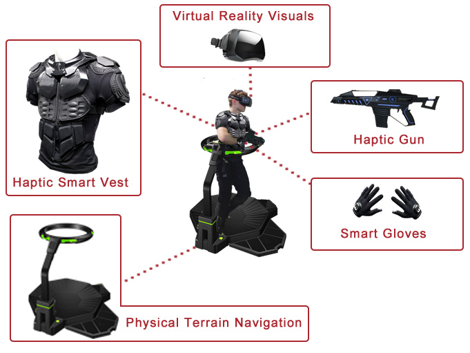 Virtual Training in Defence Industry